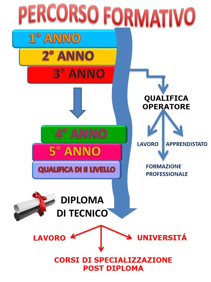 ipsia-schema_percorso_formativo